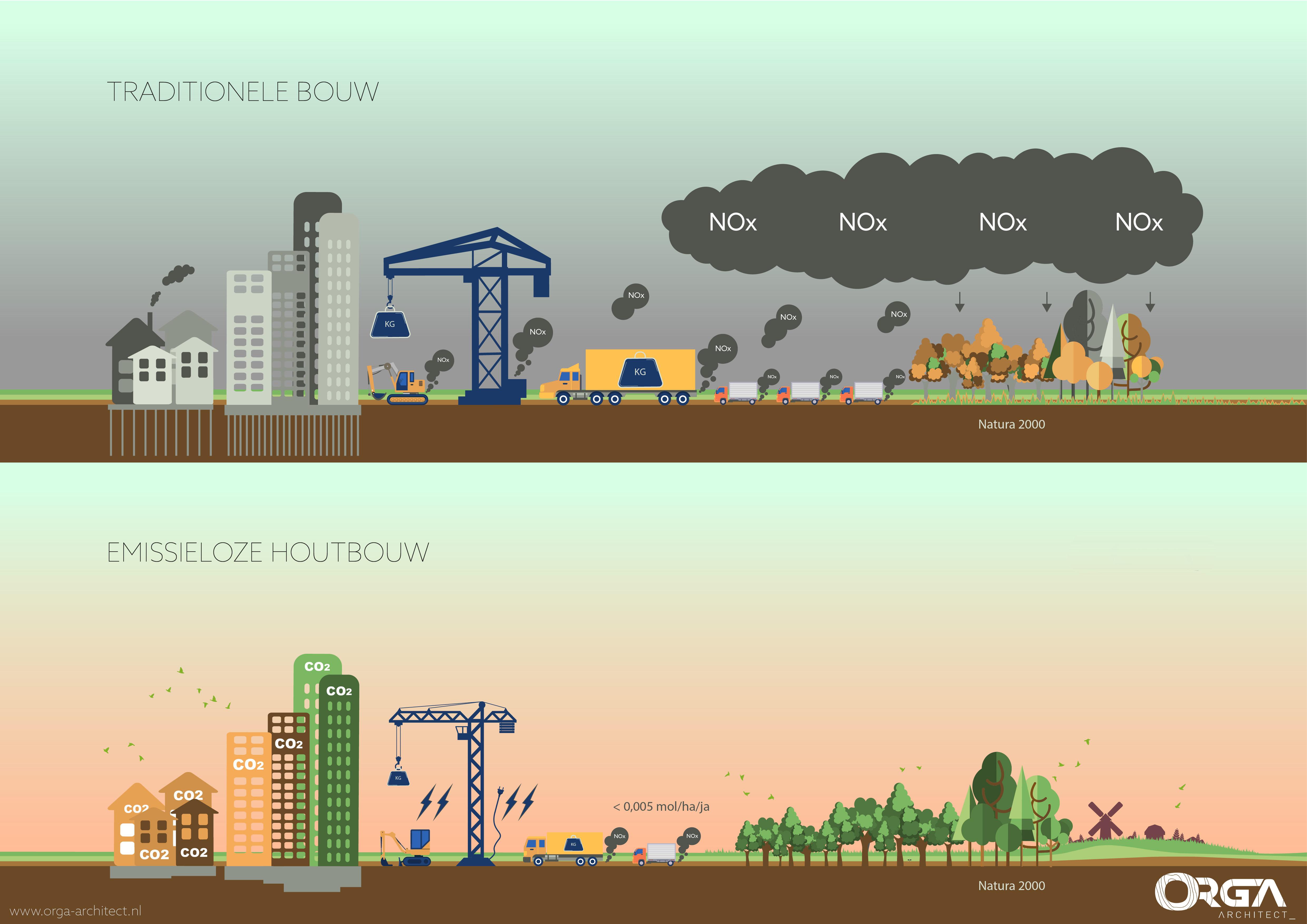 Emissieloos bouwen - ORGA architect