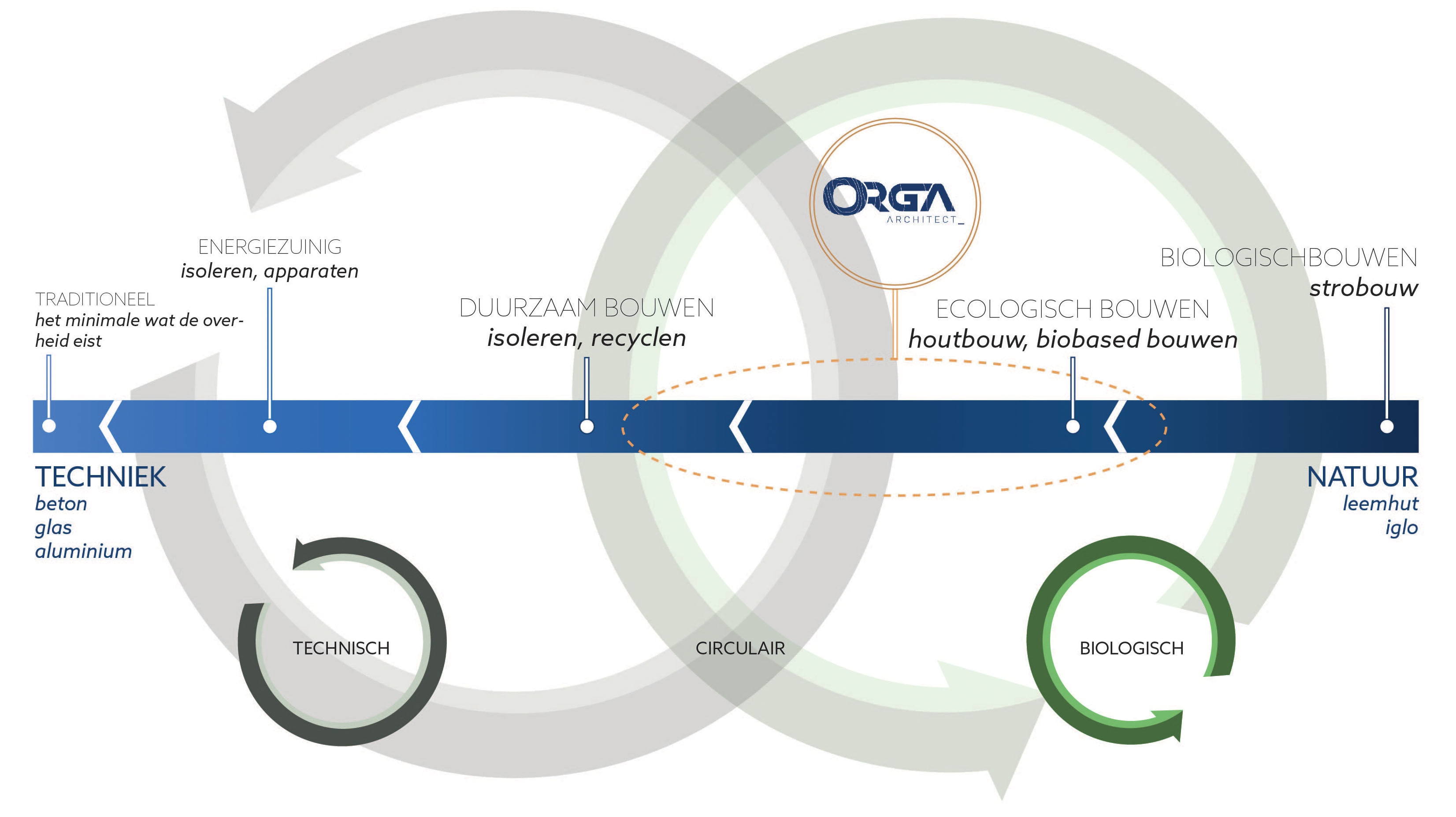 Ecologische architect ORGA 03
