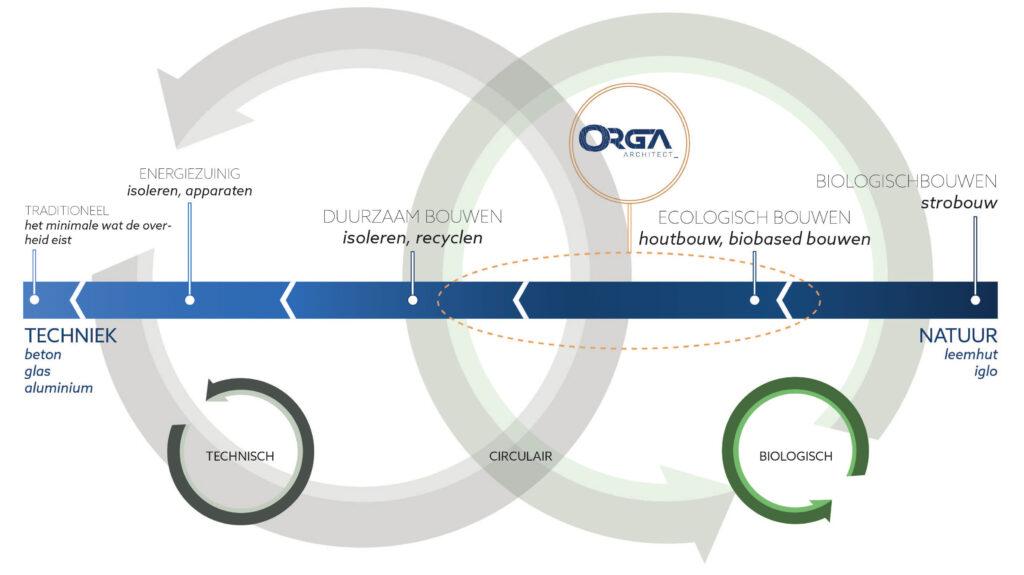 ORGA architect - Duurzaam bouwen