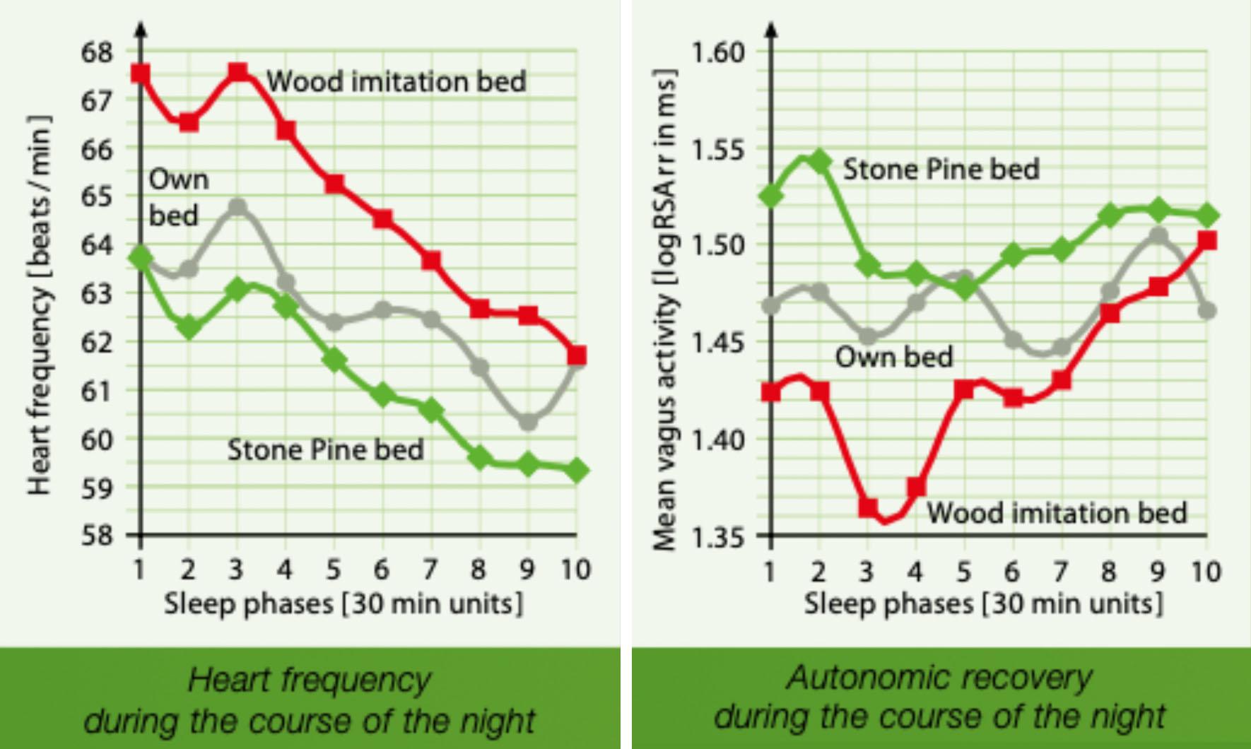 Stonepine Bed Onderzoek