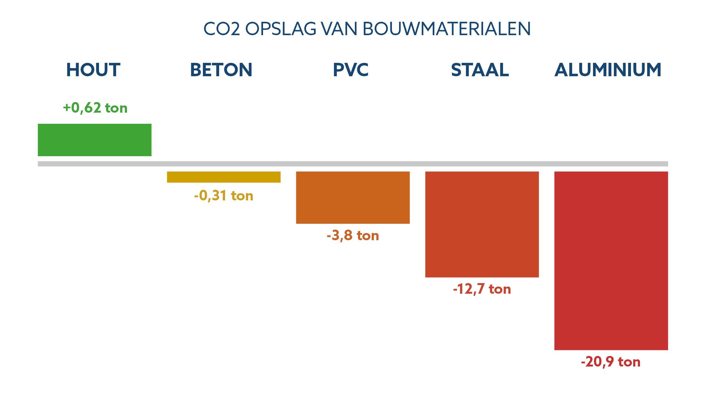 Emissievrij Bouwen Co2 Impact Van Bouwmaterialen