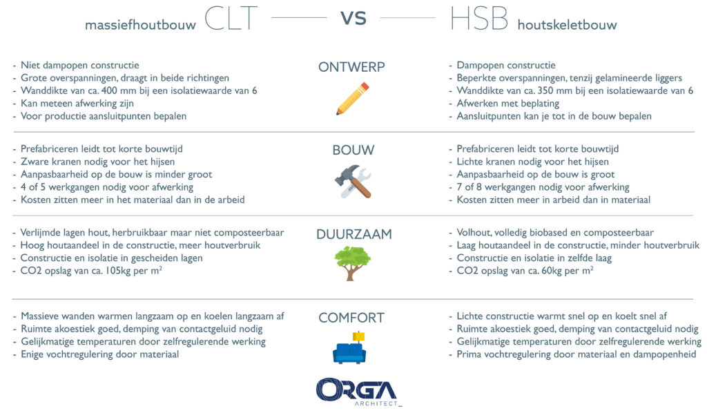 CLT vs HSB - ORGA architect