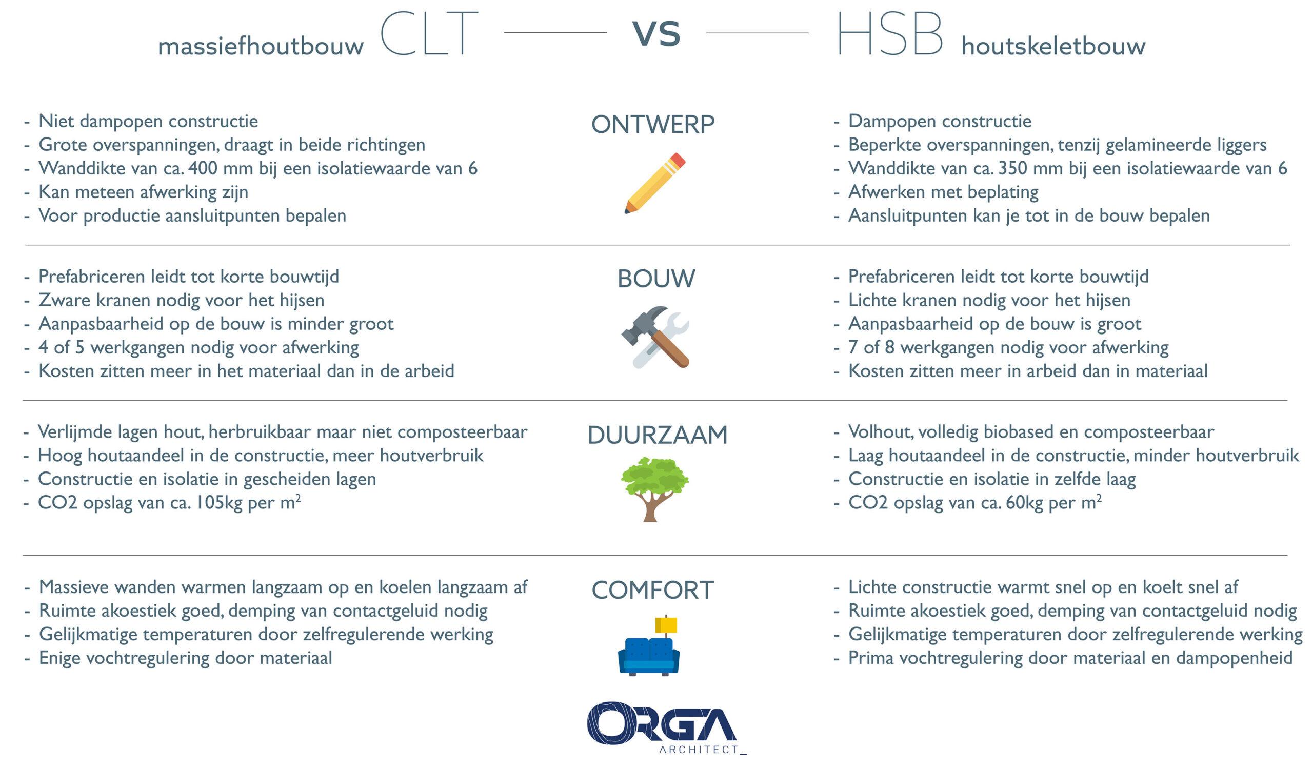 CLT of HSB - ORGA architect
